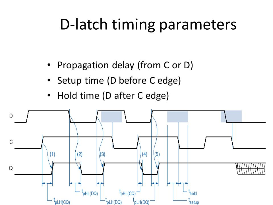 D-latch timing parameters