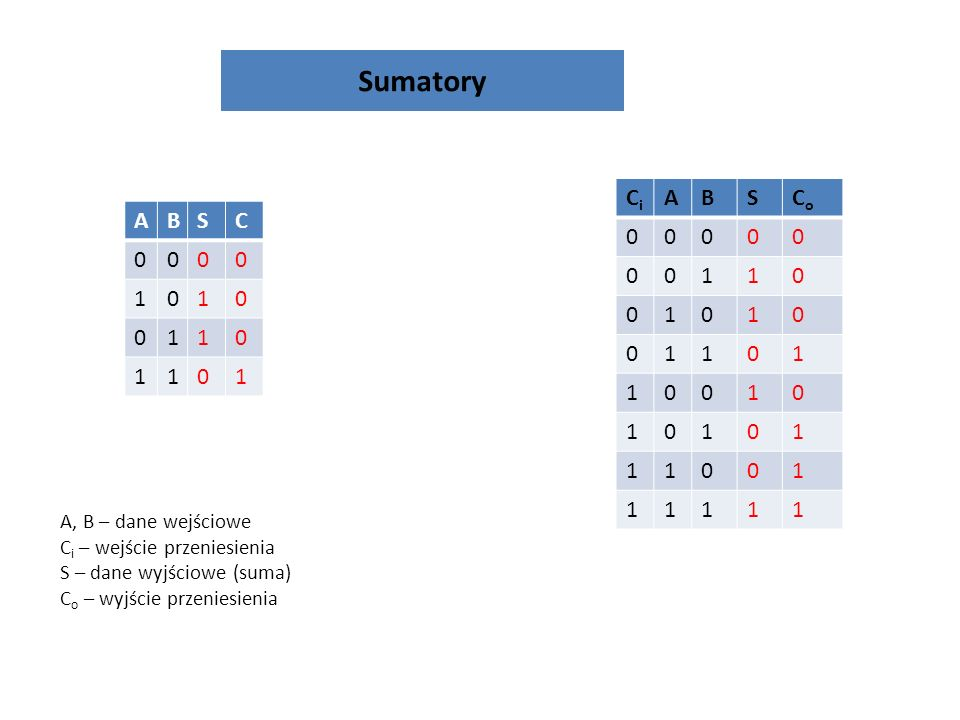 Sumatory Ci A B S Co 1 A B S C 1 A, B – dane wejściowe