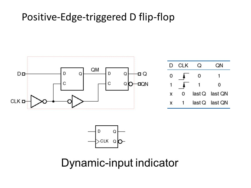 Positive-Edge-triggered D flip-flop