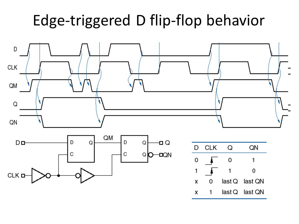 Edge-triggered D flip-flop behavior