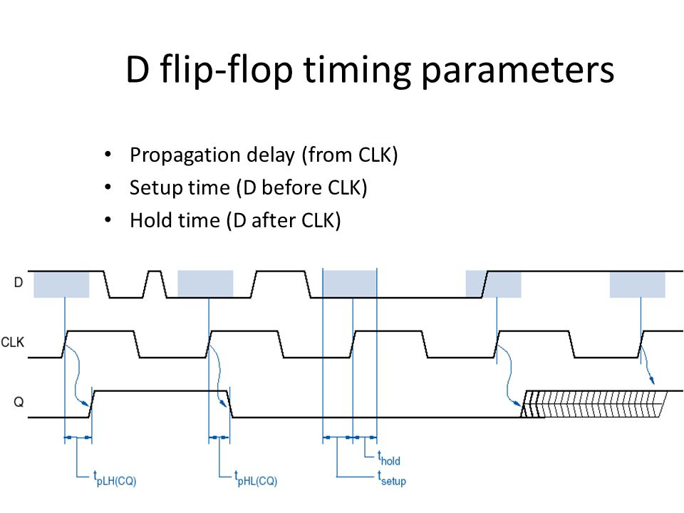 D flip-flop timing parameters