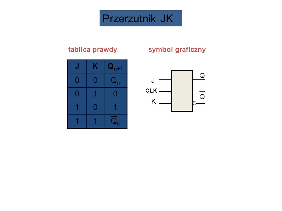 Przerzutnik JK tablica prawdy symbol graficzny J K Qn+1 Qn 1 J K Q CLK