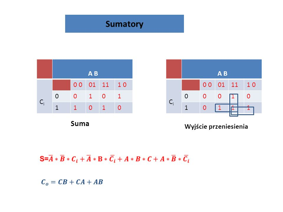Sumatory Suma A B Ci 0 0 01 11 1 0 1 A B Ci 0 0 01 11 1 0 1