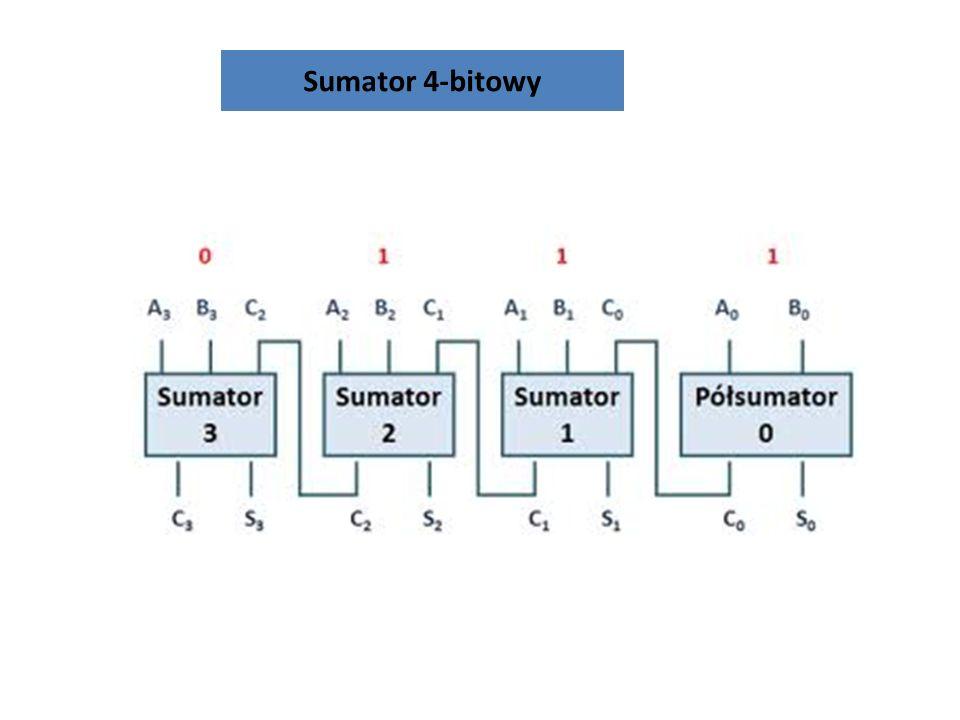 Sumator 4-bitowy Układ kombinacyjny charakteryzuje się tym, że stan wyjść zależy wyłącznie od stanu wejść.