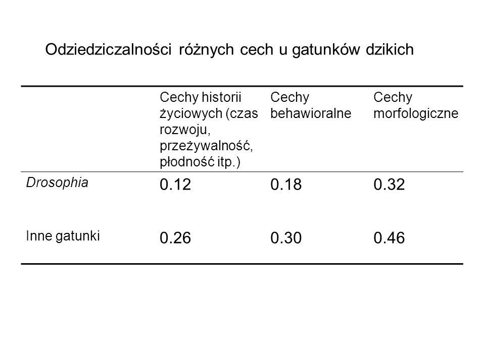 Odziedziczalności różnych cech u gatunków dzikich