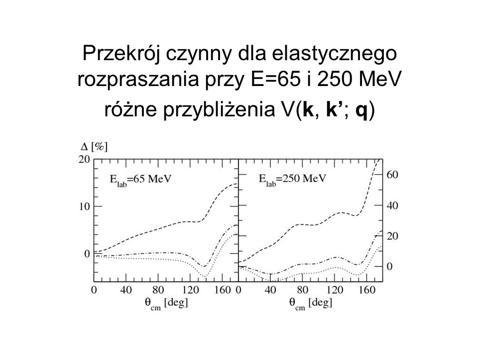 Przekrój czynny dla elastycznego rozpraszania przy E=65 i 250 MeV różne przybliżenia V(k, k'; q)