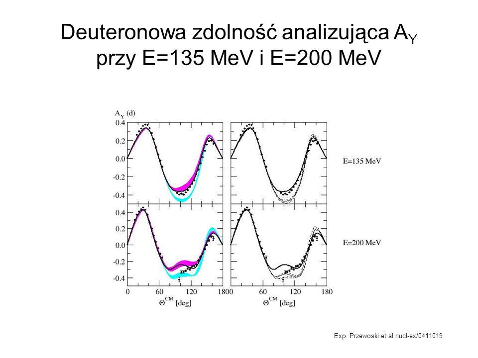 Deuteronowa zdolność analizująca AY przy E=135 MeV i E=200 MeV