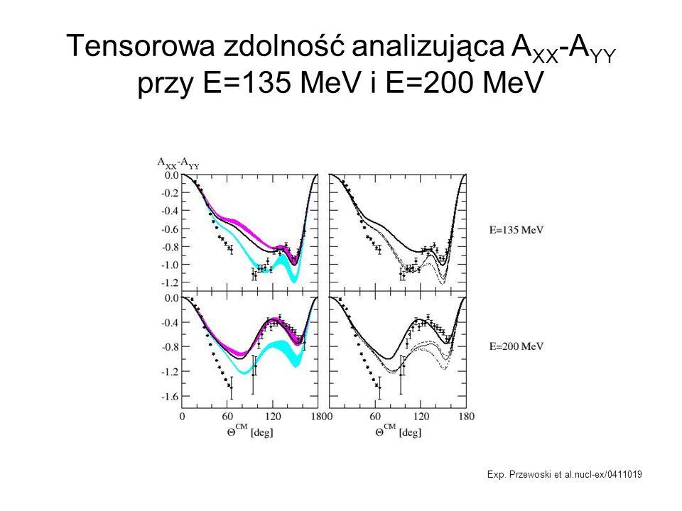 Tensorowa zdolność analizująca AXX-AYY przy E=135 MeV i E=200 MeV