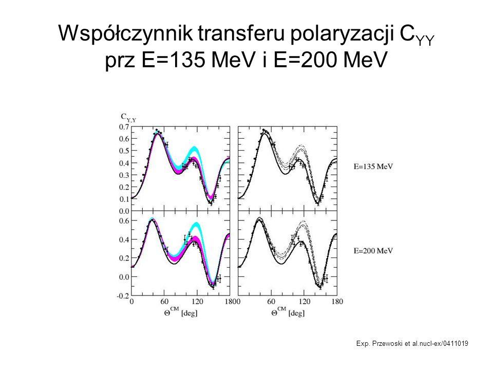 Współczynnik transferu polaryzacji CYY prz E=135 MeV i E=200 MeV