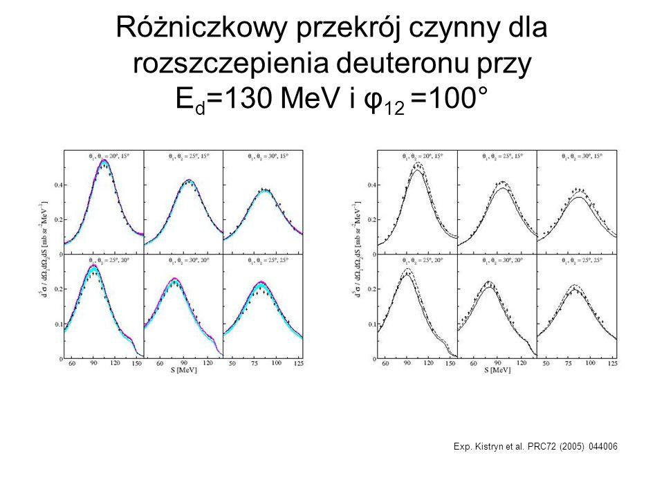 Różniczkowy przekrój czynny dla rozszczepienia deuteronu przy Ed=130 MeV i φ12 =100°