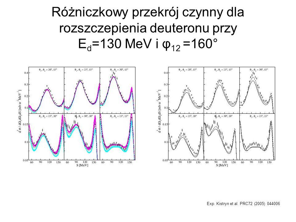 Różniczkowy przekrój czynny dla rozszczepienia deuteronu przy Ed=130 MeV i φ12 =160°