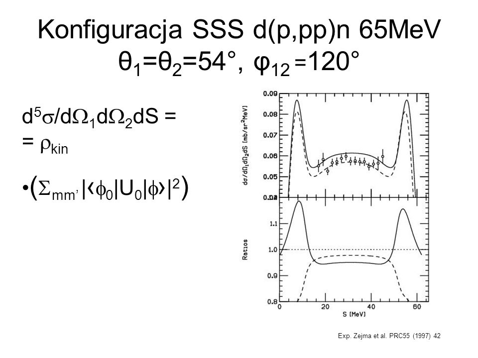 Konfiguracja SSS d(p,pp)n 65MeV θ1=θ2=54°, φ12 =120°