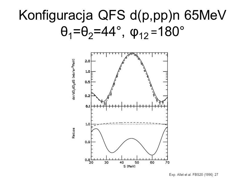 Konfiguracja QFS d(p,pp)n 65MeV θ1=θ2=44°, φ12 =180°