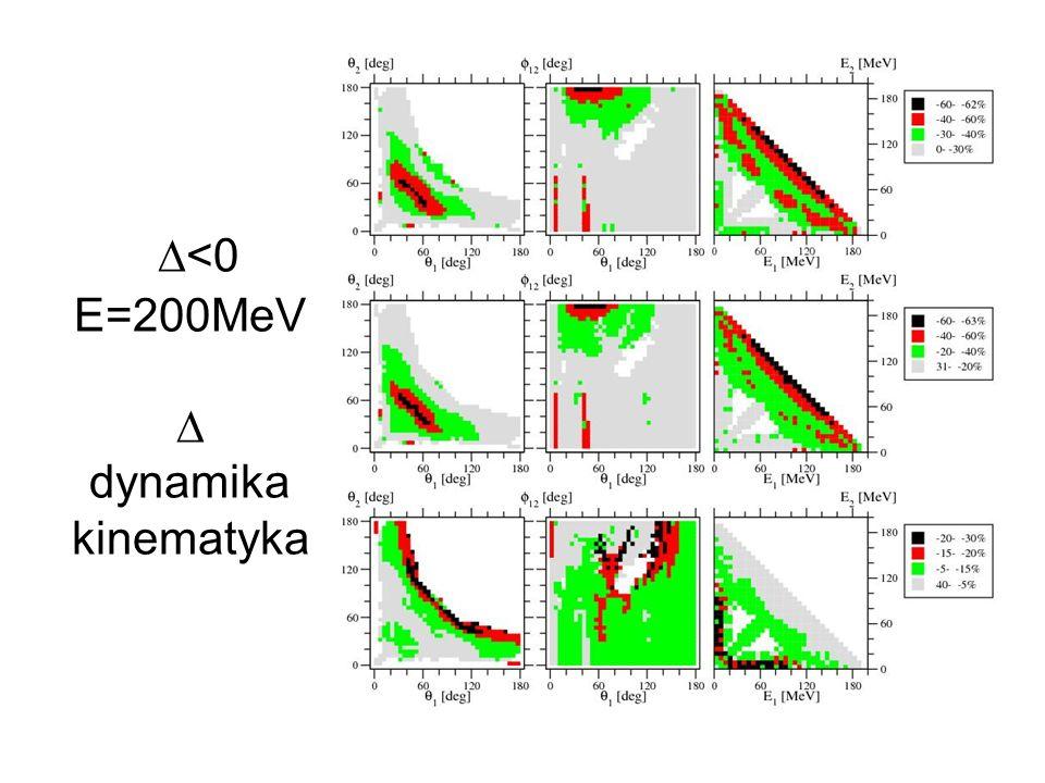 D<0 E=200MeV D dynamika kinematyka