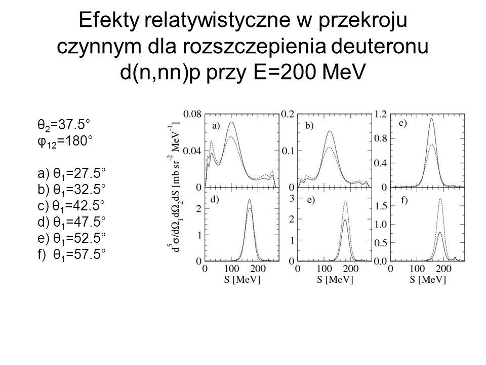 Efekty relatywistyczne w przekroju czynnym dla rozszczepienia deuteronu d(n,nn)p przy E=200 MeV