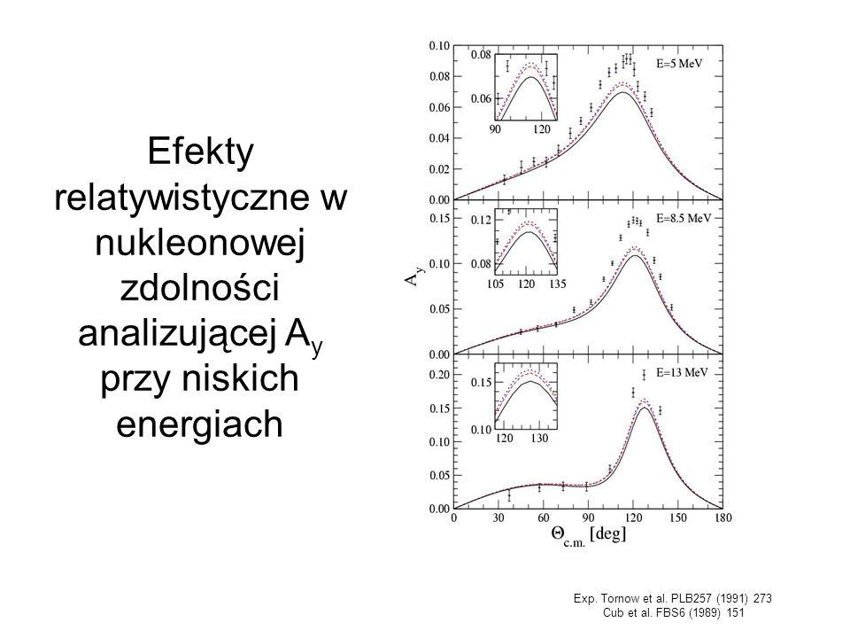 Efekty relatywistyczne w nukleonowej zdolności analizującej Ay przy niskich energiach