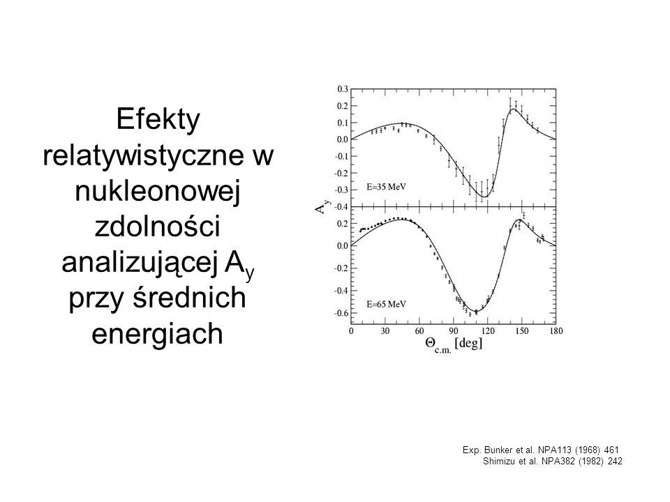 Efekty relatywistyczne w nukleonowej zdolności analizującej Ay przy średnich energiach
