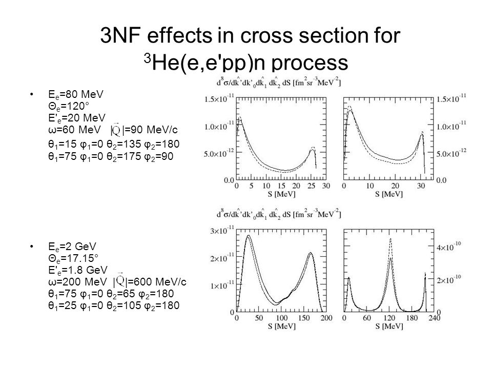 3NF effects in cross section for 3He(e,e pp)n process