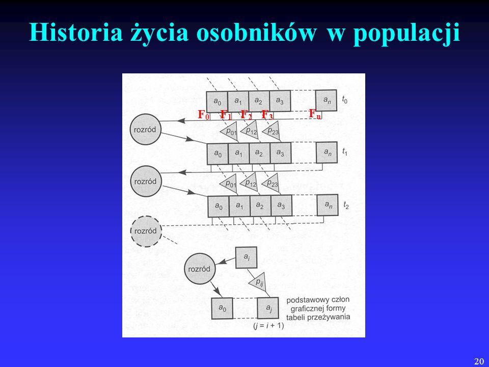 Historia życia osobników w populacji