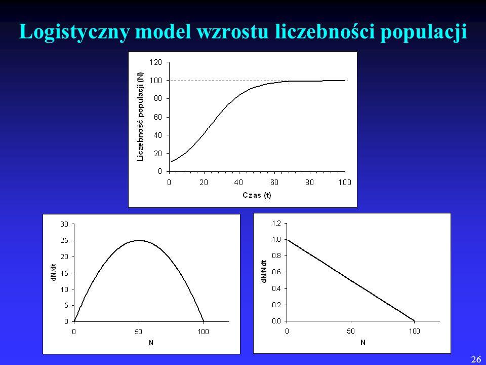 Logistyczny model wzrostu liczebności populacji
