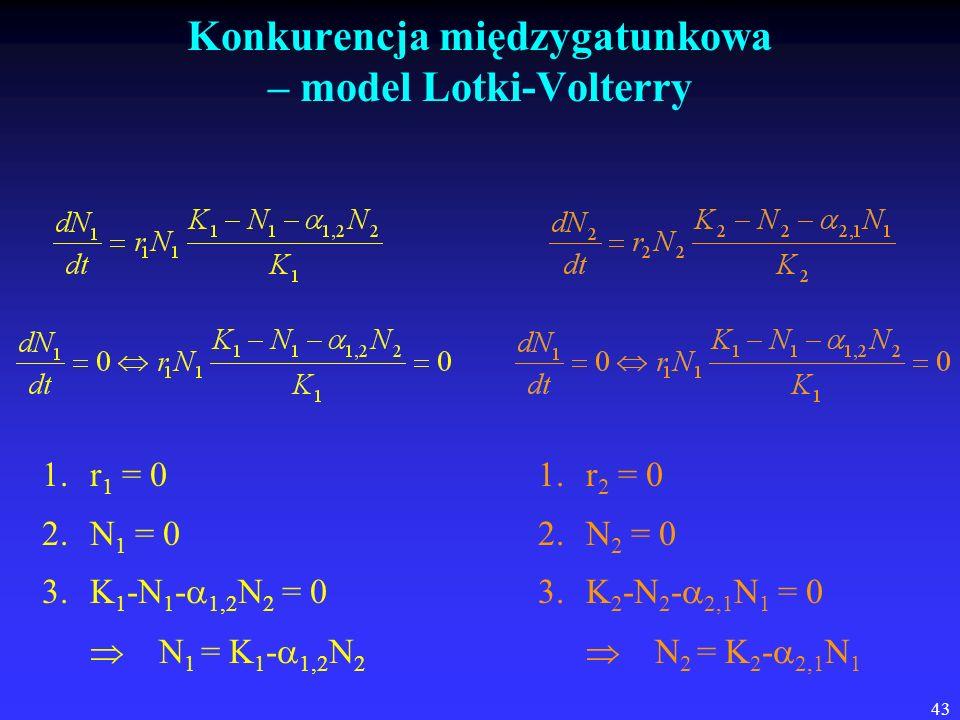 Konkurencja międzygatunkowa – model Lotki-Volterry