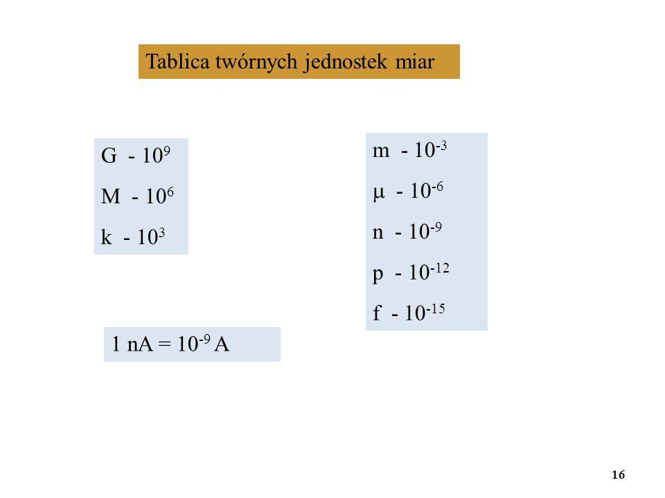 Tablica twórnych jednostek miar