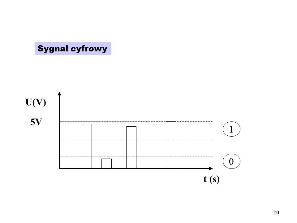Sygnał cyfrowy t (s) U(V) 5V 1