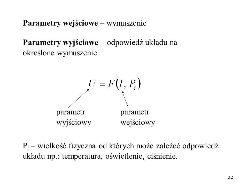 Parametry wejściowe – wymuszenie