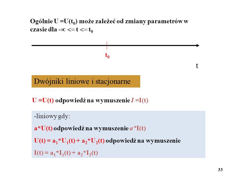 Dwójniki liniowe i stacjonarne