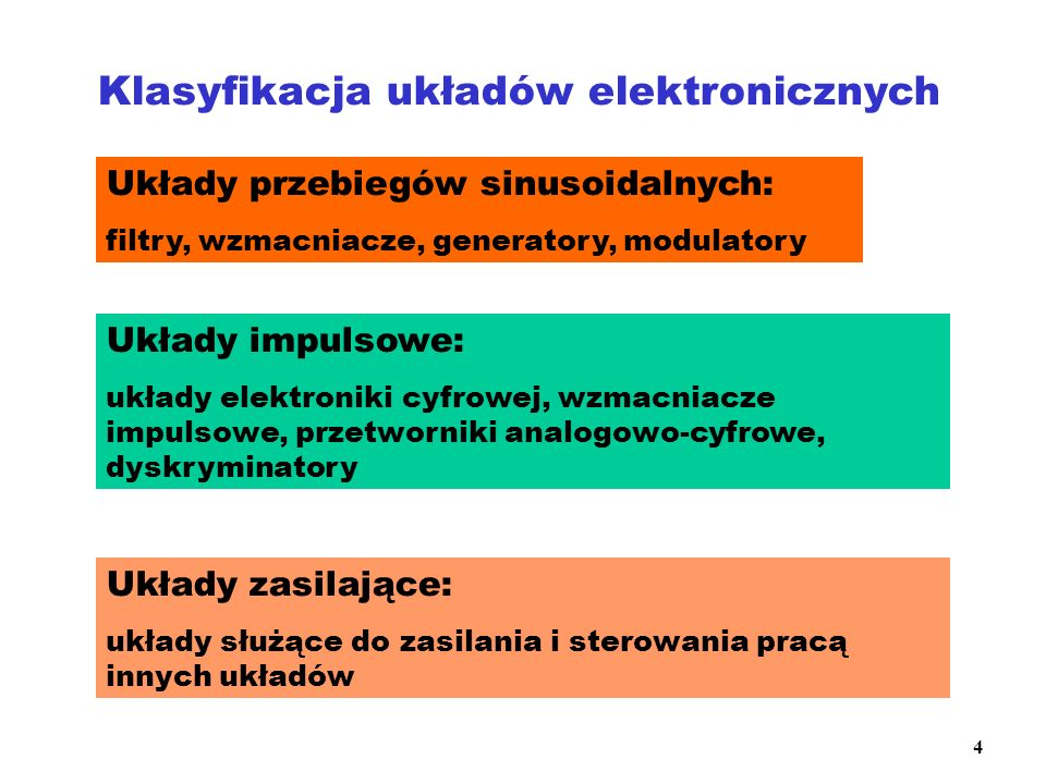 Klasyfikacja układów elektronicznych