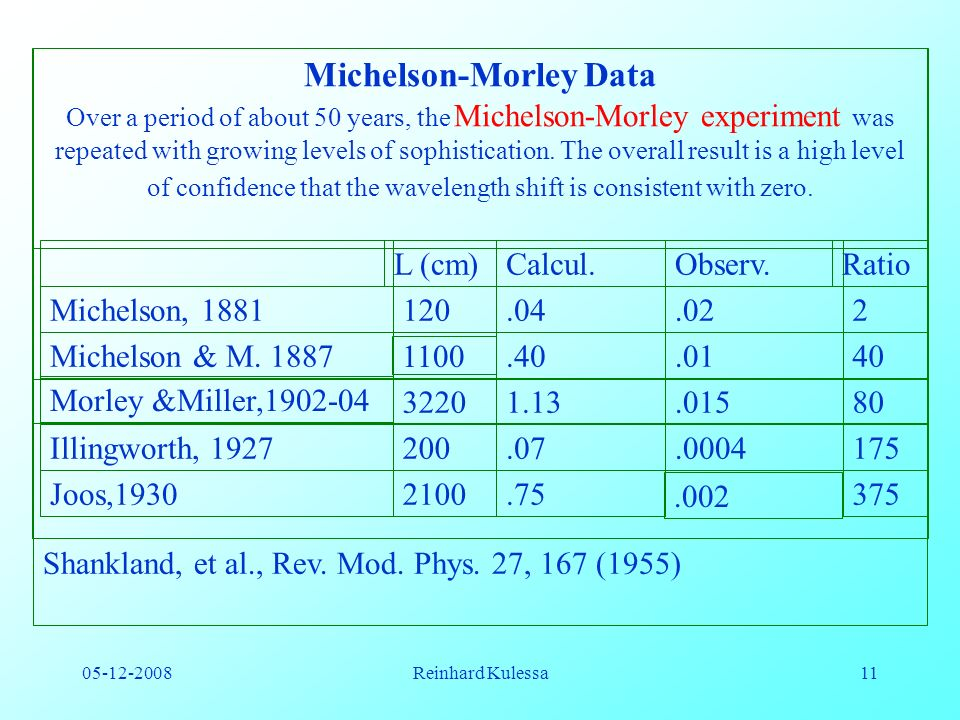 Michelson-Morley Data