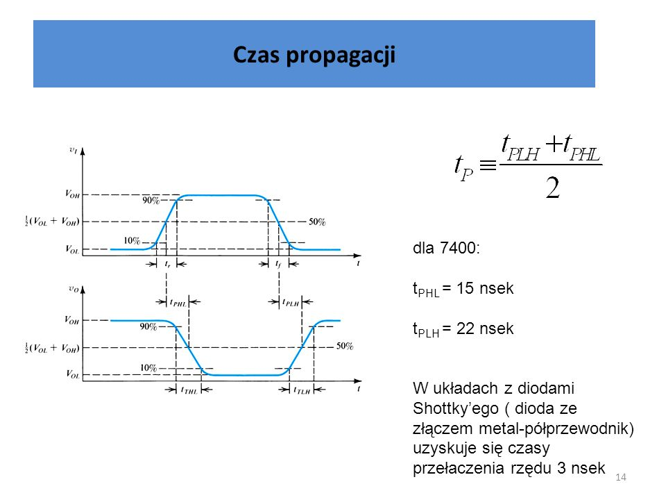 Czas propagacji dla 7400: tPHL = 15 nsek tPLH = 22 nsek