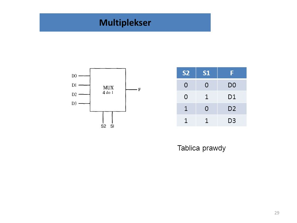 Multiplekser S2 S1 F D0 1 D1 D2 D3 Tablica prawdy
