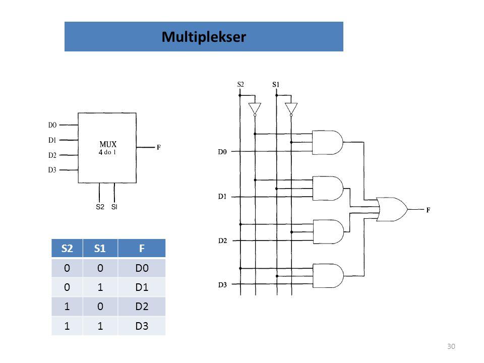 Multiplekser S2. S1. F. D0. 1. D1. D2. D3. Układ kombinacyjny charakteryzuje się tym, że stan wyjść zależy wyłącznie od stanu wejść.