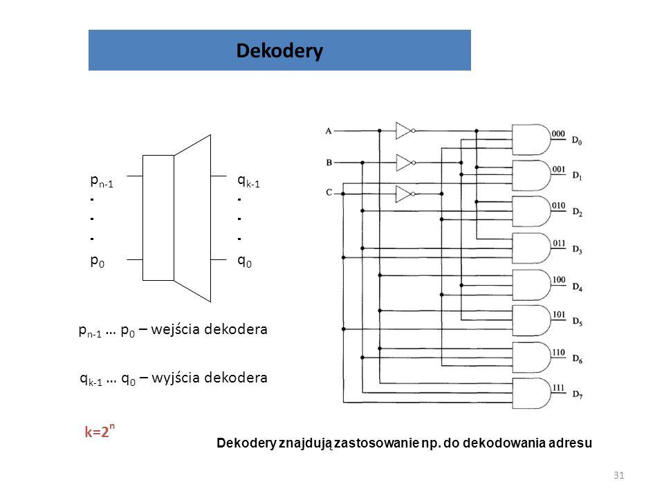 Dekodery qk-1  q0 pn-1 p0 pn-1 … p0 – wejścia dekodera