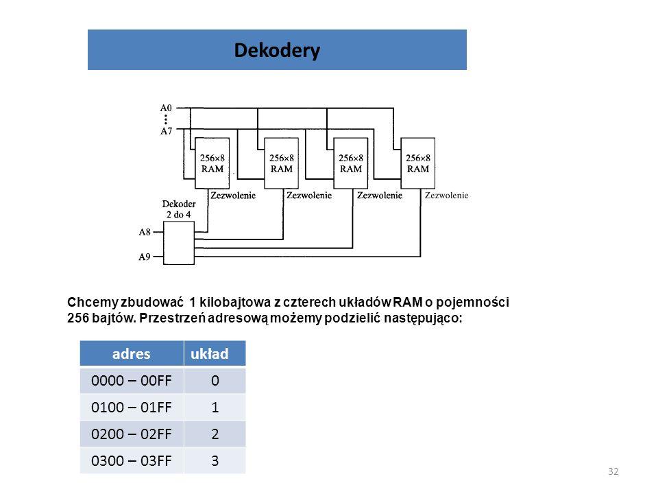 Dekodery adres układ 0000 – 00FF 0100 – 01FF 1 0200 – 02FF 2