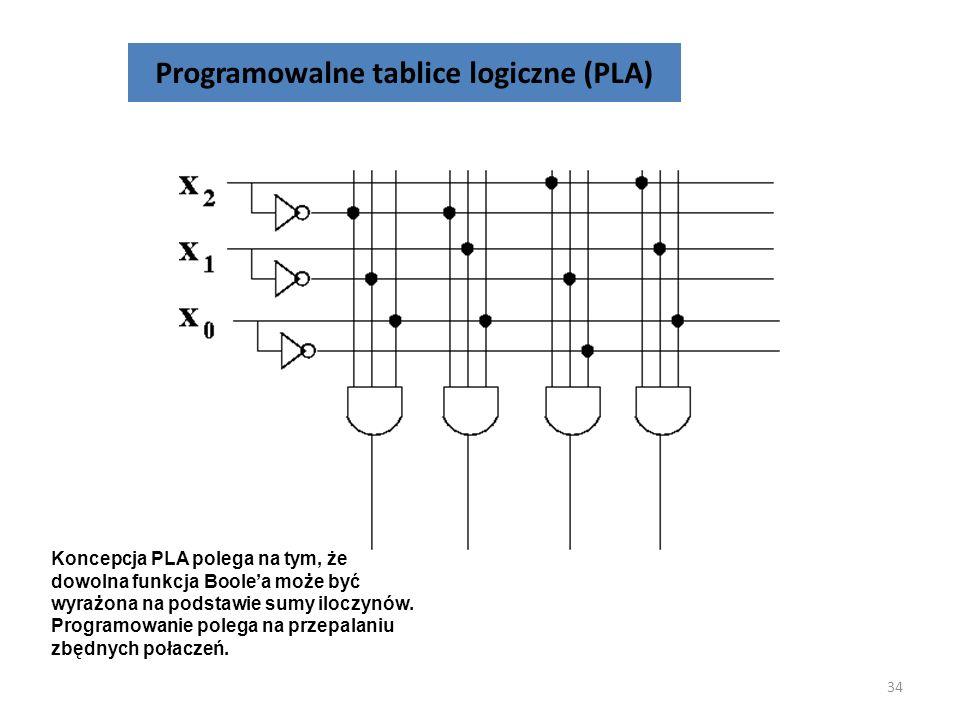 Programowalne tablice logiczne (PLA)