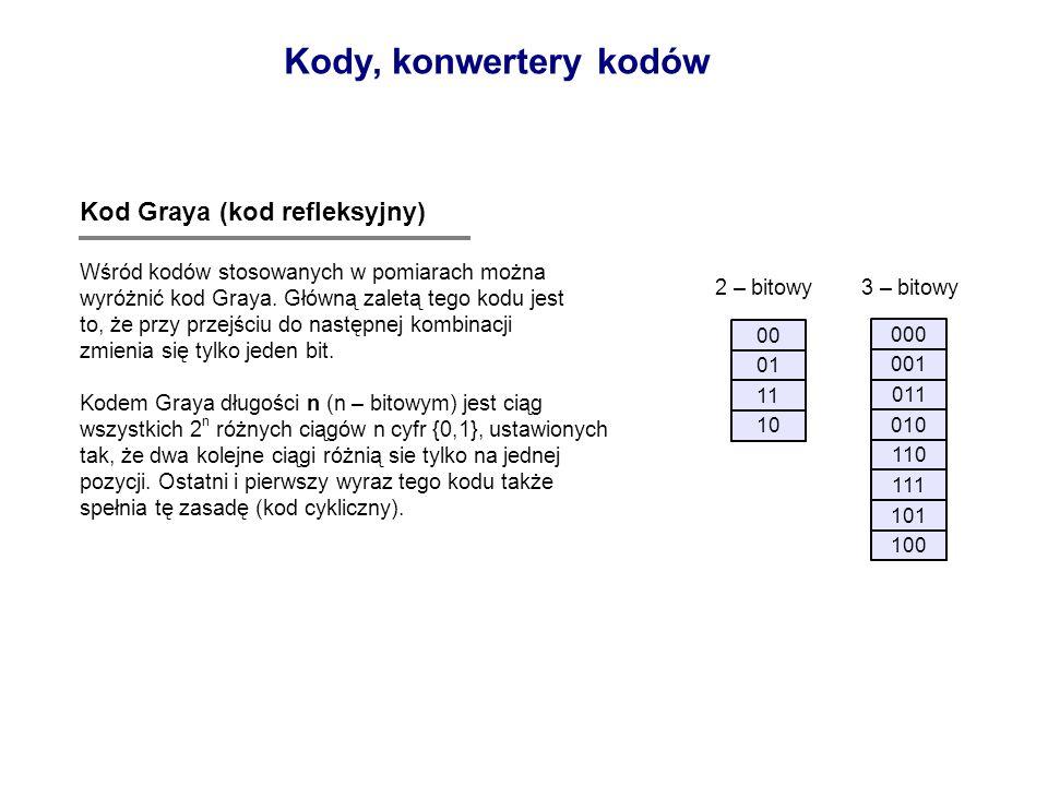 Kody, konwertery kodów Kod Graya (kod refleksyjny)