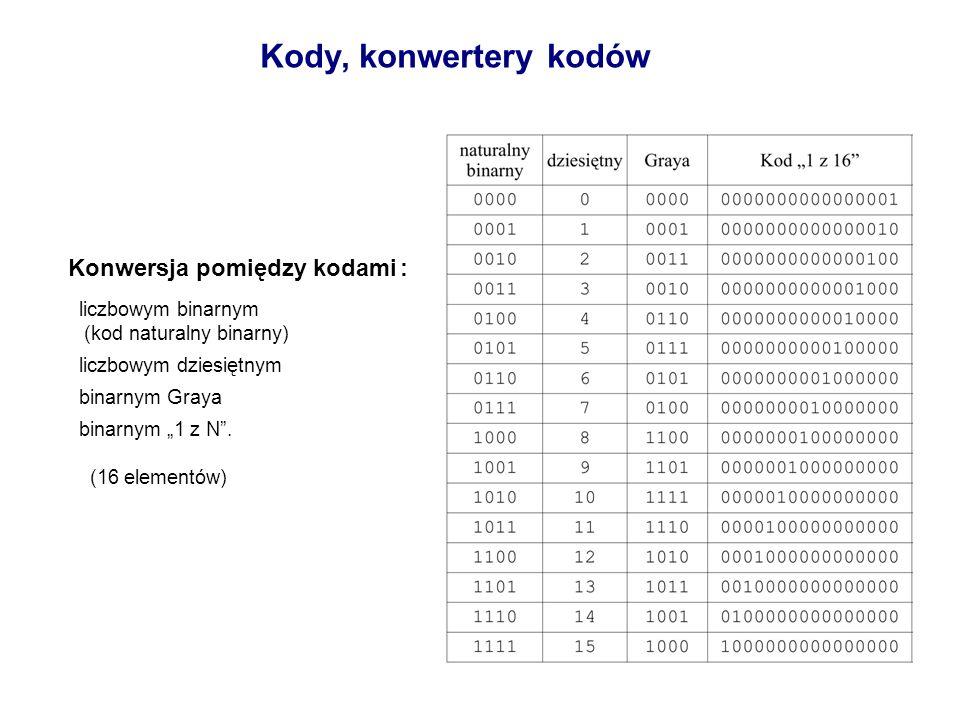 Kody, konwertery kodów Konwersja pomiędzy kodami : liczbowym binarnym