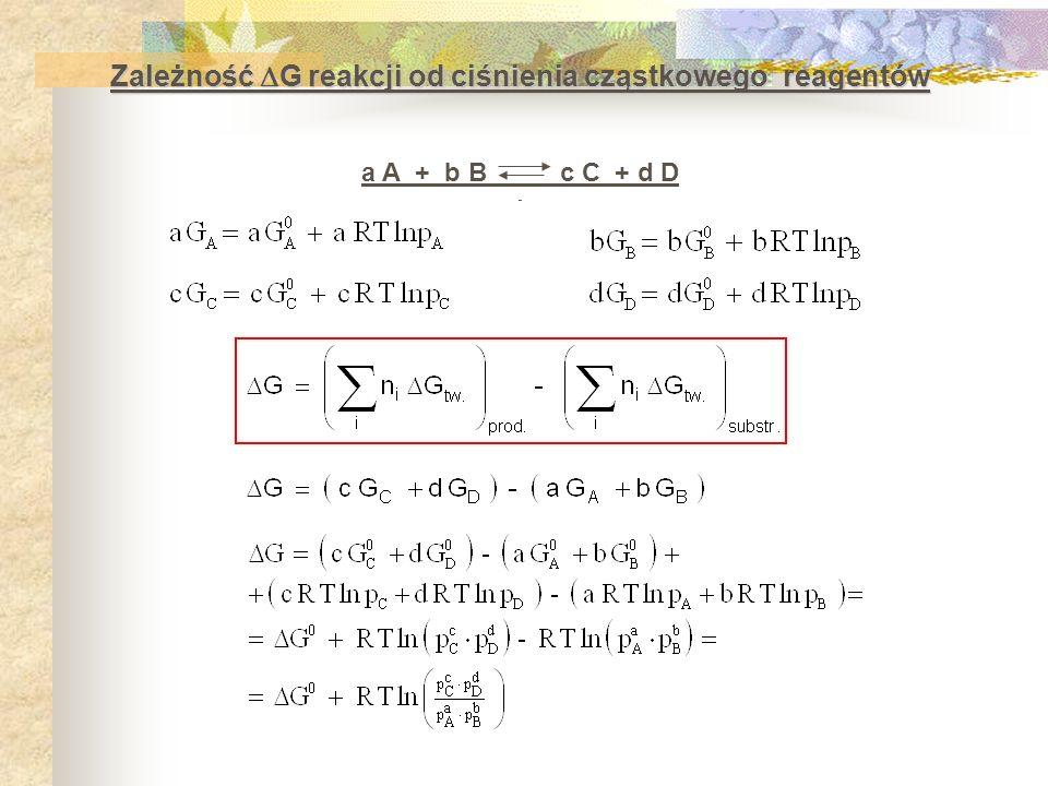 Zależność G reakcji od ciśnienia cząstkowego reagentów