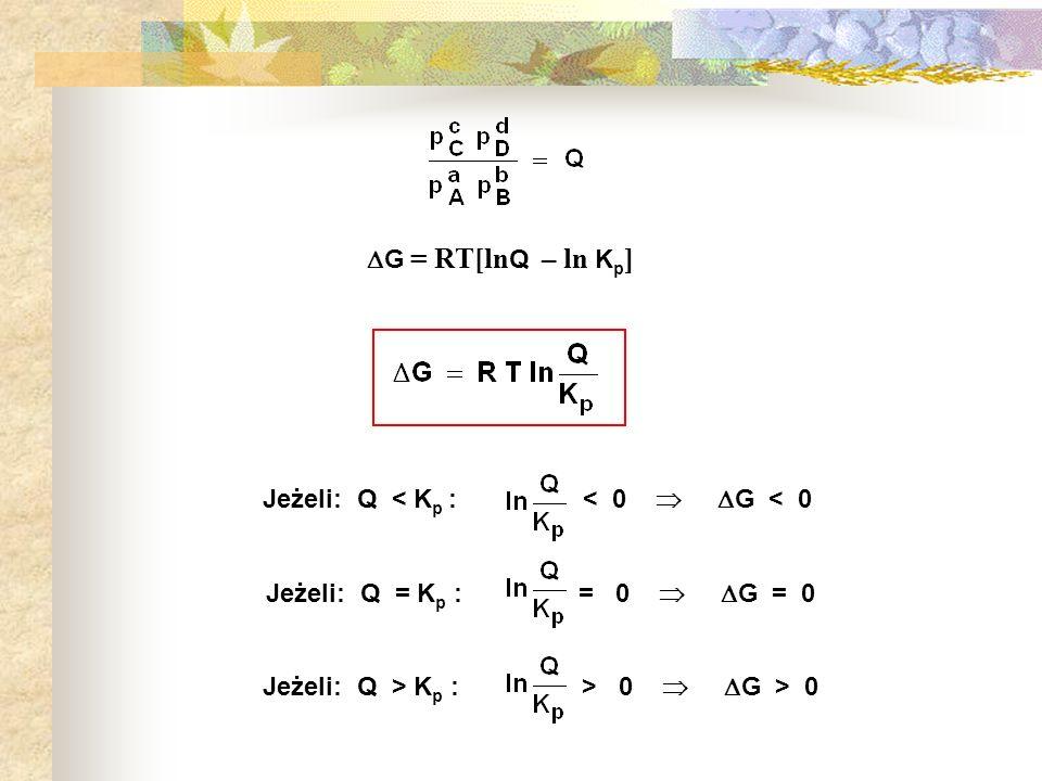 Jeżeli: Q > Kp : > 0  G > 0