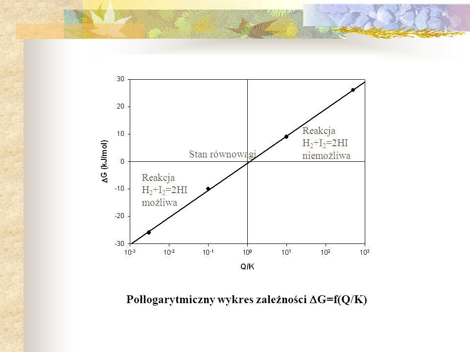 Połlogarytmiczny wykres zależności G=f(Q/K)