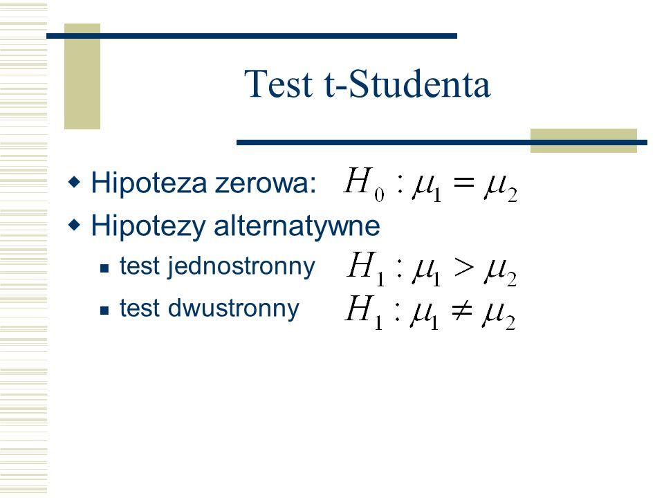 Test t-Studenta Hipoteza zerowa: Hipotezy alternatywne