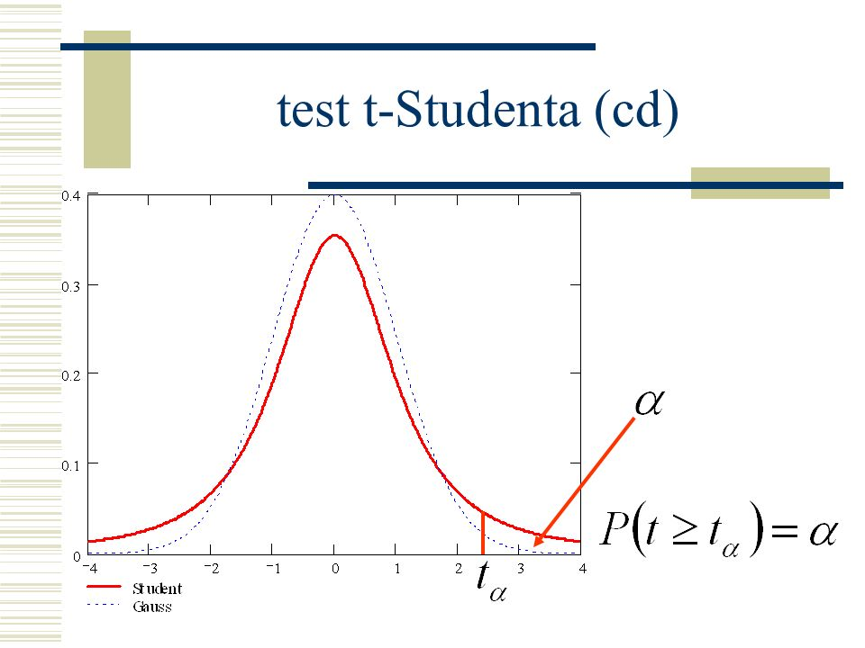 test t-Studenta (cd)