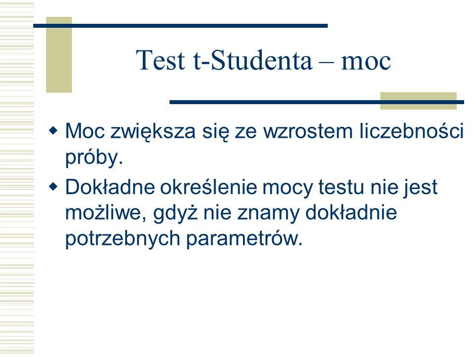Test t-Studenta – moc Moc zwiększa się ze wzrostem liczebności próby.
