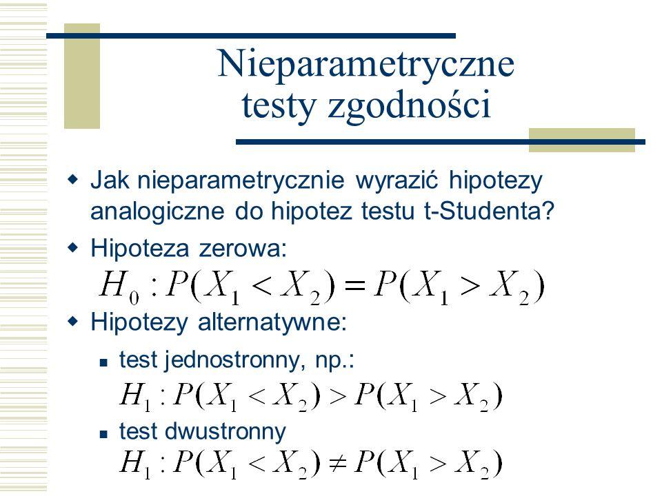 Nieparametryczne testy zgodności