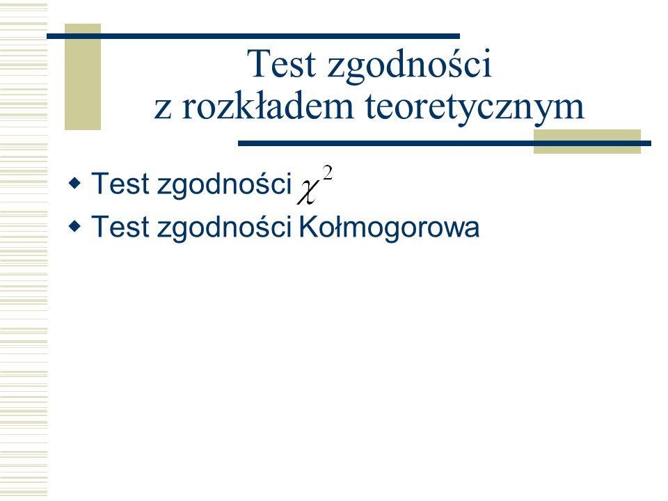 Test zgodności z rozkładem teoretycznym