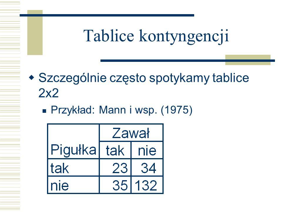 Tablice kontyngencji Szczególnie często spotykamy tablice 2x2