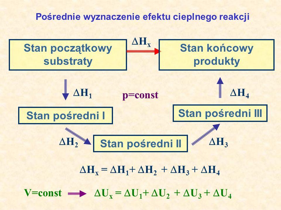 Stan początkowy substraty Stan końcowy produkty