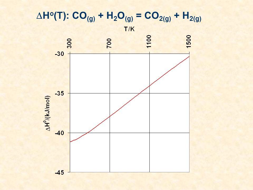 Ho(T): CO(g) + H2O(g) = CO2(g) + H2(g)